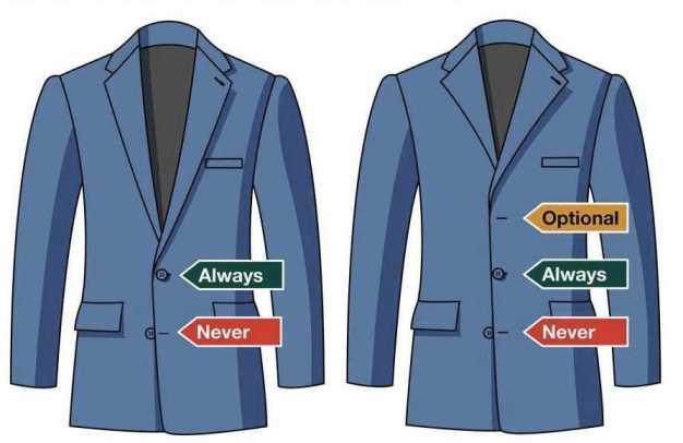 スーツのボタンの留め方