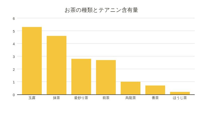 テアニン 含有量 グラフ